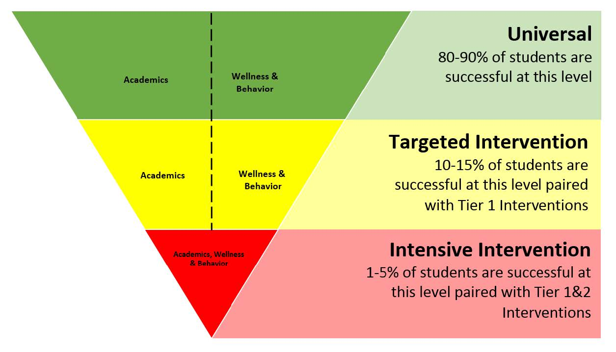 Responsive Instruction Graphic