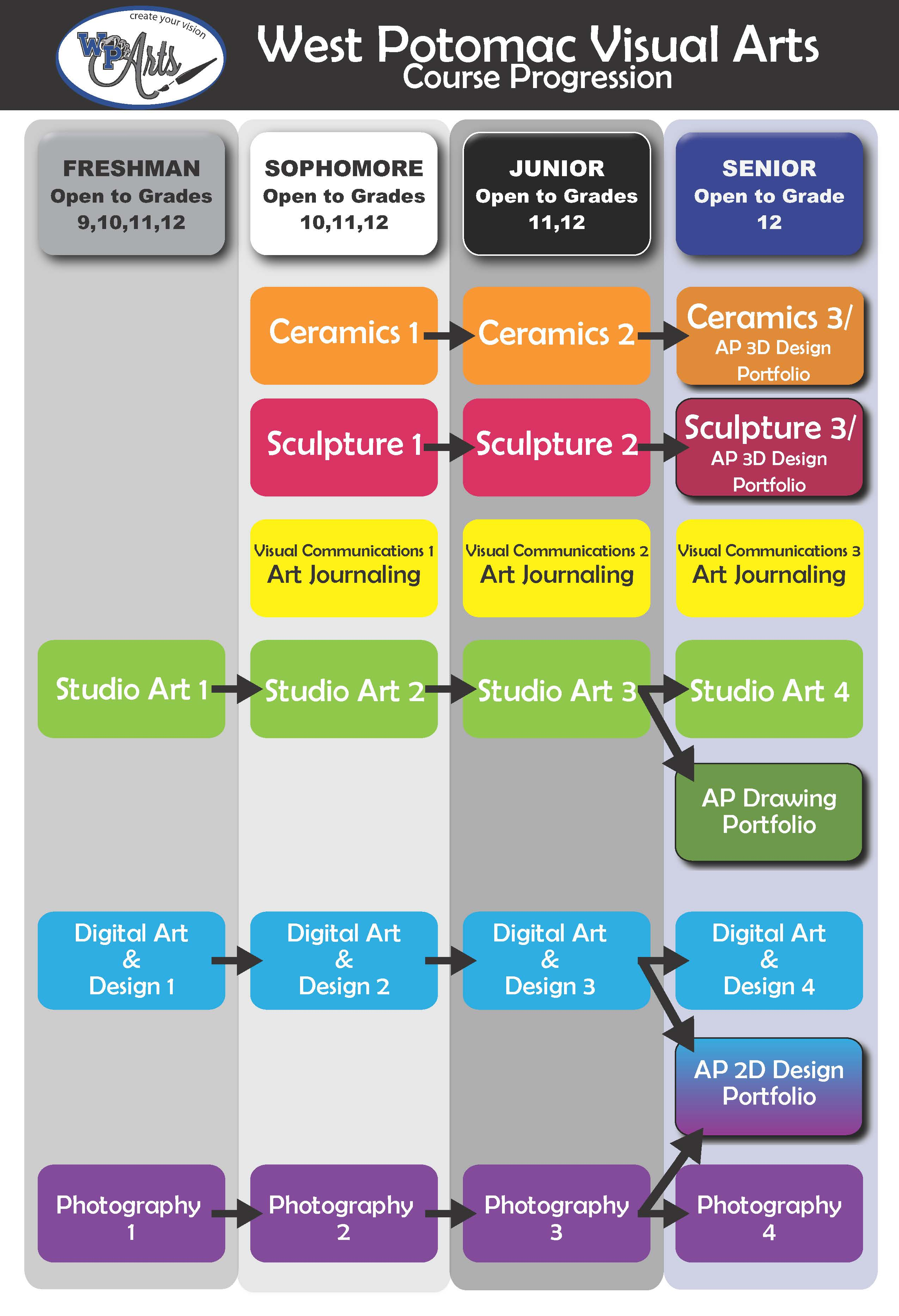 Visual Arts Courses Flow CHart